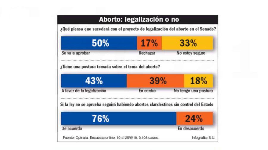 Para el 76% de los consultados, si la ley no se aprueba seguirá habiendo abortos clandestinos sin control del Estado.