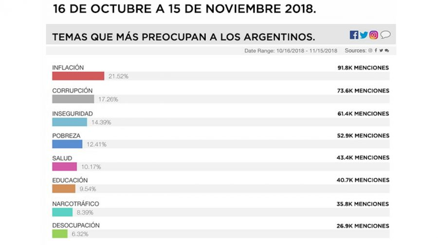 Temas que más preocupan a los argentinos, de octubre a noviembre