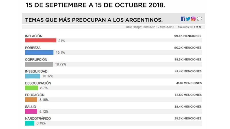 Temas que más preocupan a los argentinos, de septiembre a octubre.