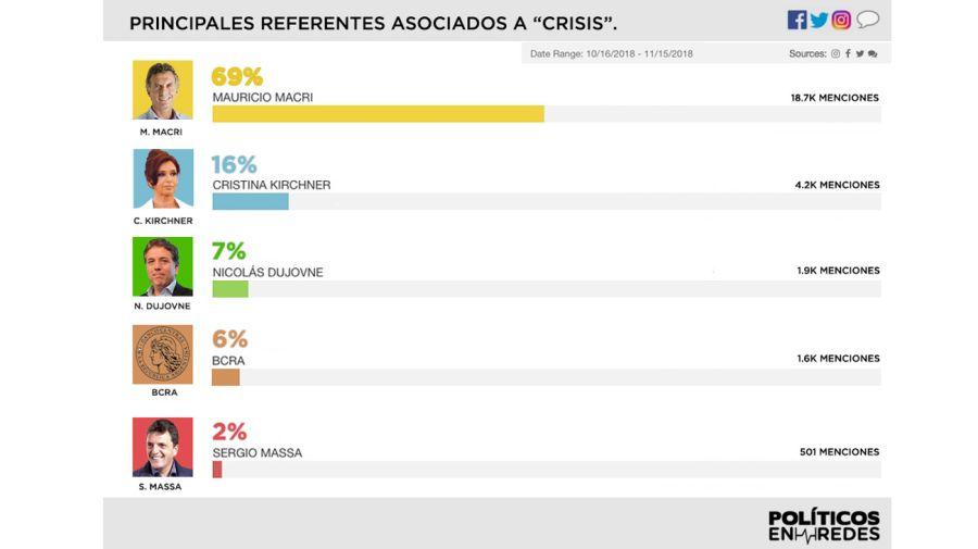 Dirigentes políticos asociados a la crisis.