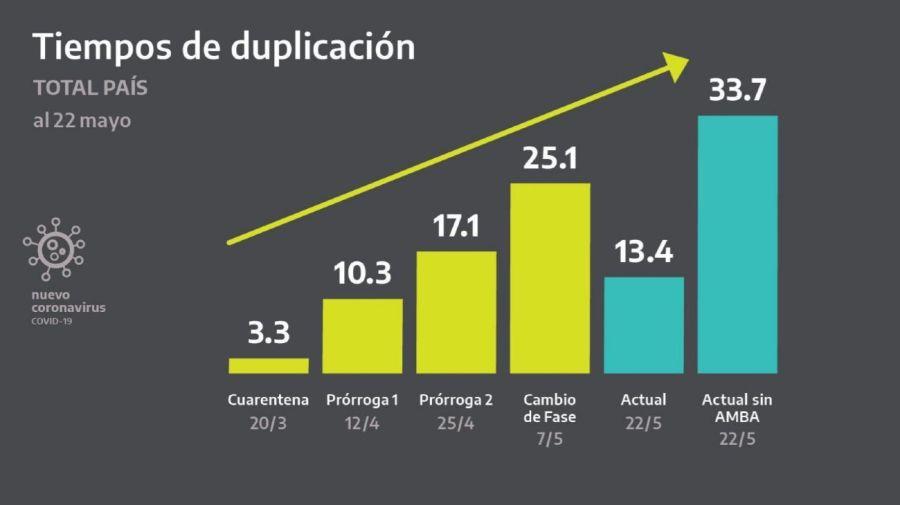 Tiempo de duplicación de casos de coronavirus en Argentina.
