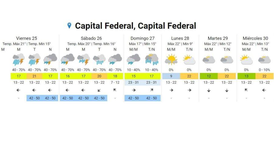 Leyenda: Pronóstico del tiempo Crédito: Servicio Meteorológico Nacional