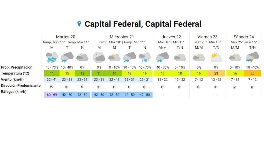 Pronostico del tiempo para el 20 de octubre de 2020. Gentileza Servicio Meteorológico Nacional
