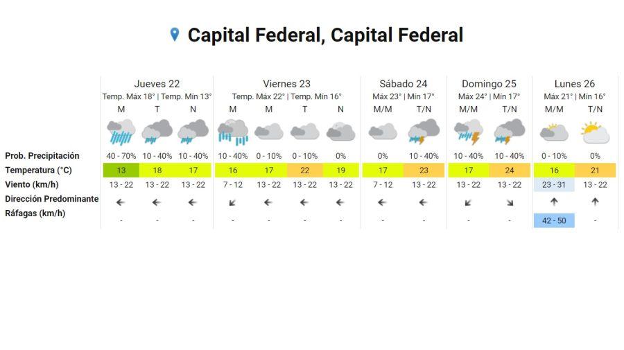 Pronostico del tiempo para la semana del 22 de octubre
