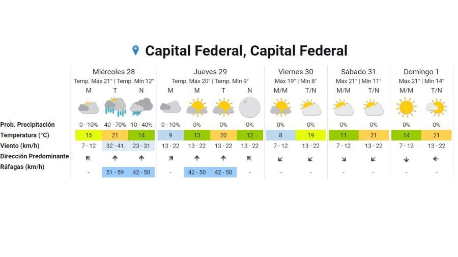 Pronostico del tiempo 28 de octubre 2020 Crédito: Gentileza Servicio Meteorológico Nacional