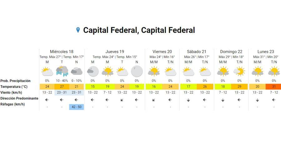 Pronóstico del tiempo miércoles 18 de noviembre de 2020