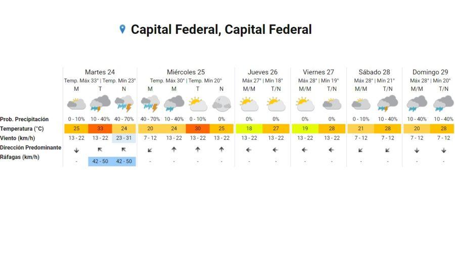 Pronostico del tiempo para la semana del 24 de noviembre 2020  Crédito: Servicio Meteorológico Nacional