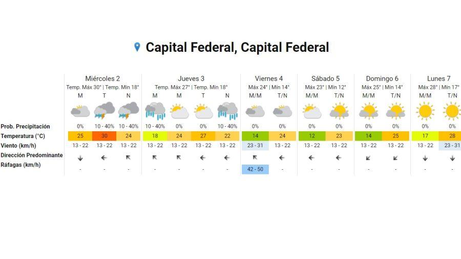 Pronostico del tiempo 2 de diciembre 2020 Crédito: Servicio Meteorológico Nacional