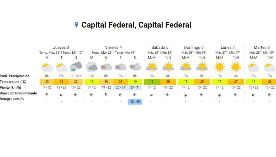 Pronostico del tiempo 3 de diciembre 2020. Crédito: Gentileza Servicio Meteorológico Nacional