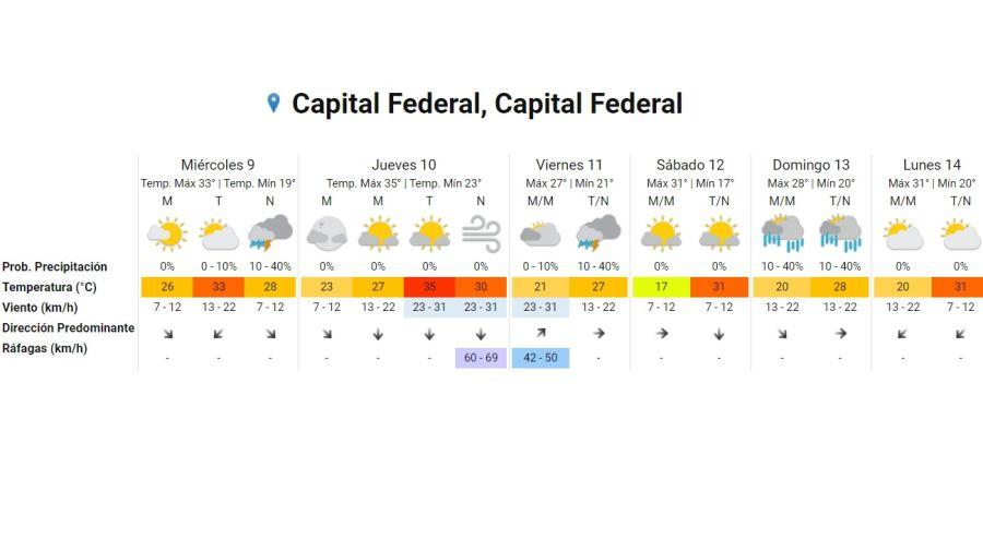 Pronostico del tiempo 9 de diciembre 2020.  Crédito: Gentileza Servicio Meteorológico Nacional