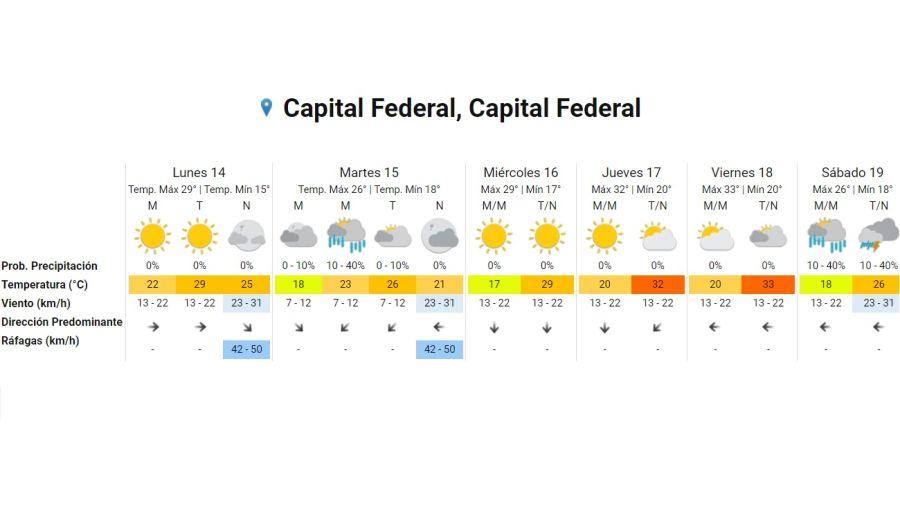 Pronostico del tiempo 14 de diciembre 2020.  Crédito: Gentileza Servicio Meteorológico Nacional