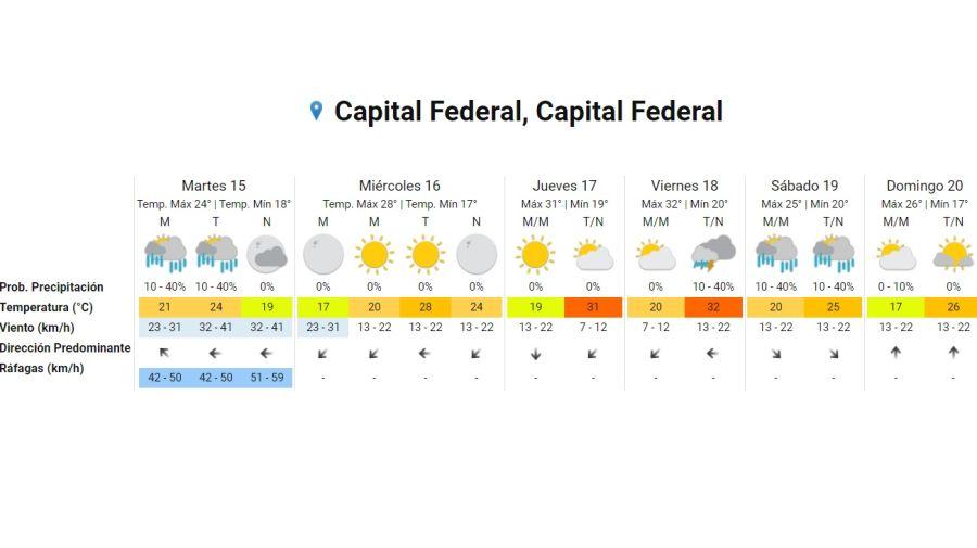 Pronostico del tiempo 15 de diciembre 2020. Crédito: Gentileza Servicio Meteorológico Nacional