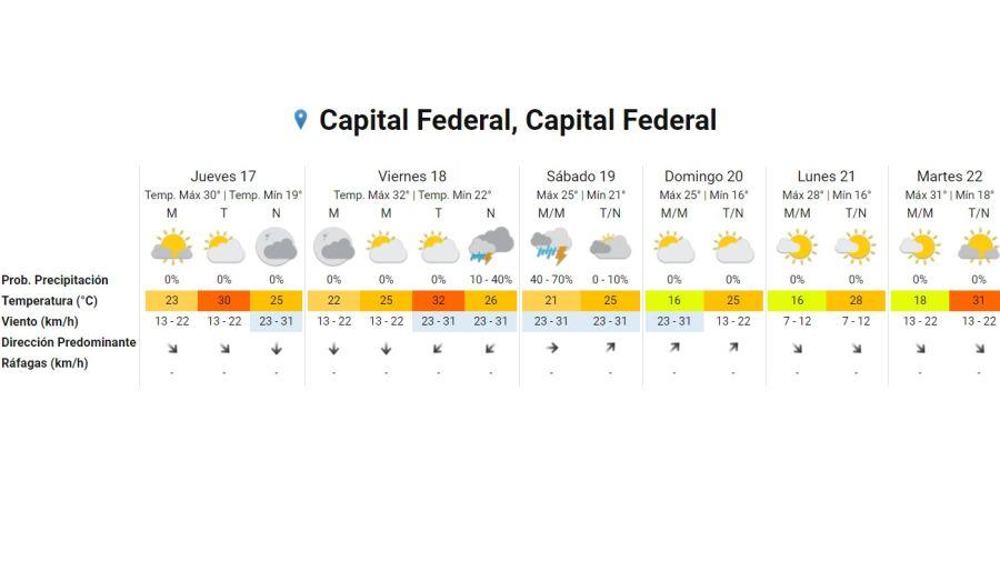 Pronostico del tiempo 17 de diciembre 2020. Crédito: Gentileza Servicio Meteorológico Nacional