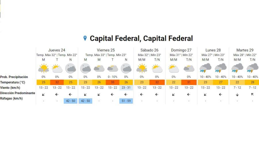 Pronostico del tiempo 24 de diciembre 2020. Crédito: Gentileza Servicio Meteorológico Nacional