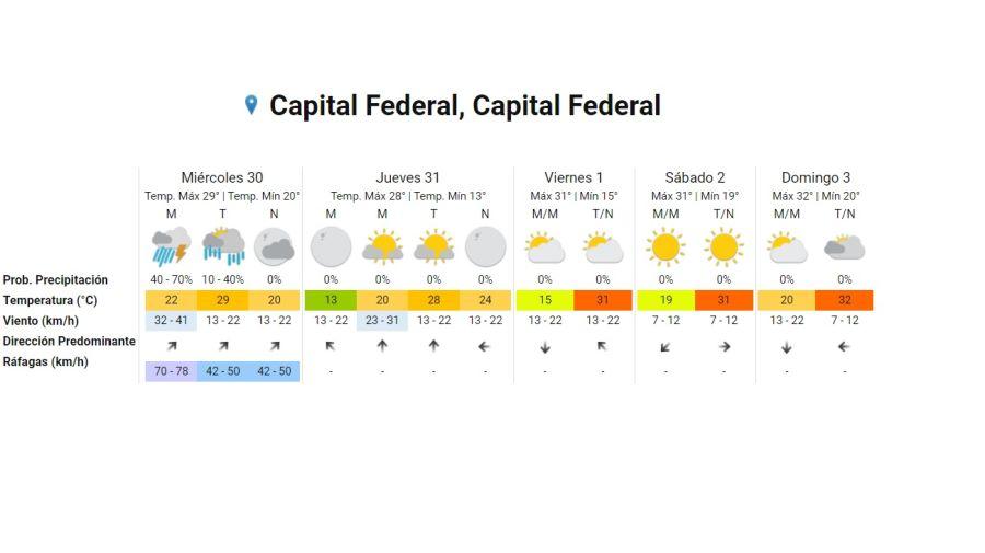 Pronostico del tiempo 30 de diciembre 2020.  Crédito: Gentileza Servicio Meteorológico Nacional