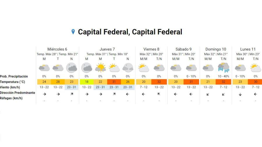 Pronostico del tiempo 6 de enero 2021. Crédito: Gentileza Servicio Meteorológico Nacional
