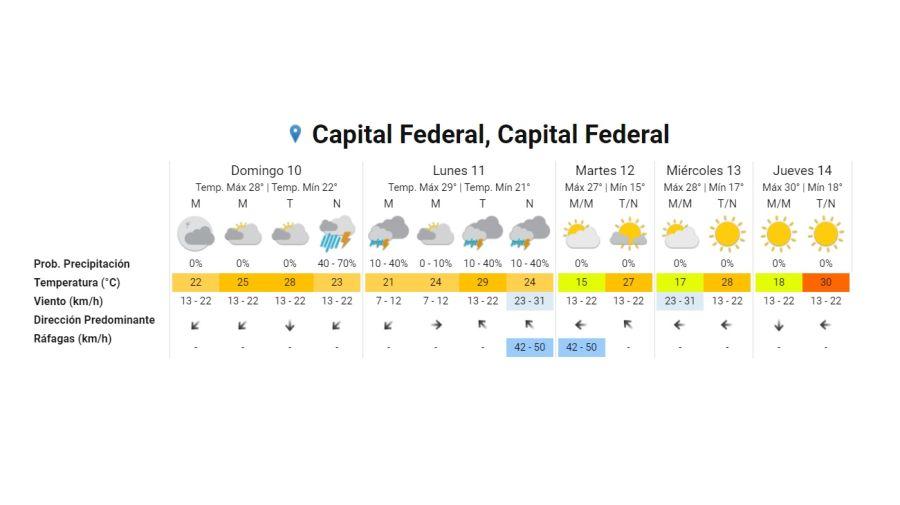 Pronostico del tiempo 9 de enero 2021. Crédito: Gentileza Servicio Meteorológico Nacional