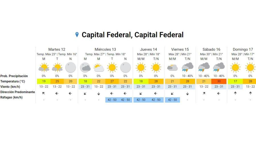 Pronostico del tiempo para el 12 de enero 2021. Crédito: Gentileza Servicio Meteorológico Nacional