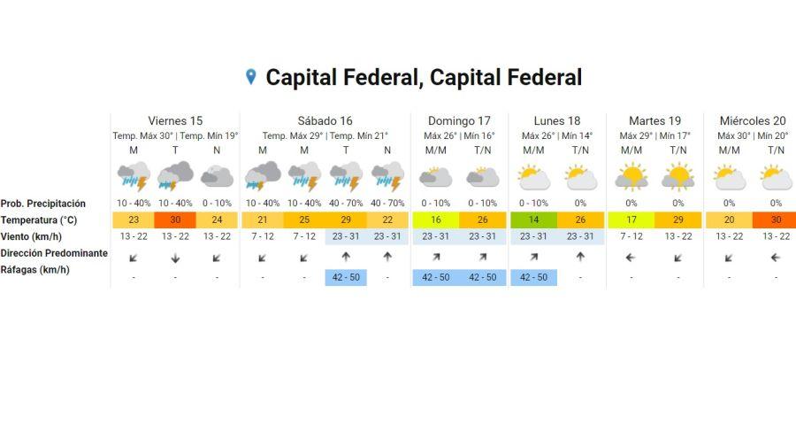 Pronostico del tiempo para el 15 de enero 2021. Crédito: Gentileza Servicio Meteorológico Nacional