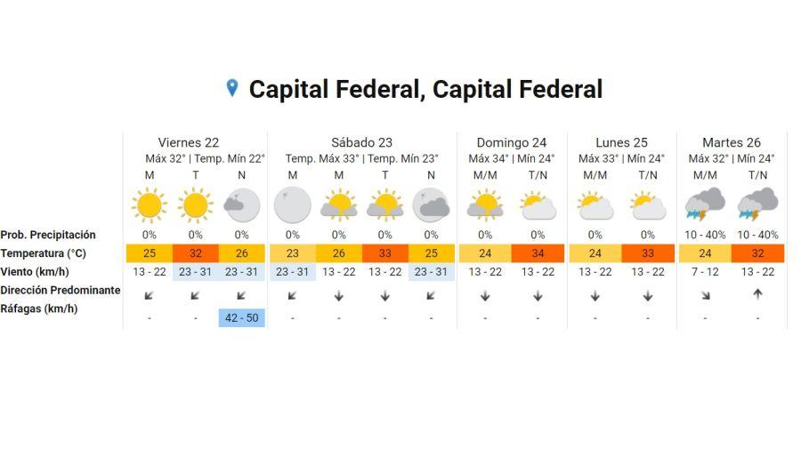 Pronostico del tiempo para el 22 de enero 2021. Crédito: Gentileza Servicio Meteorológico Nacional