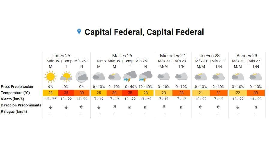 Pronostico del tiempo para el 25 de enero 2021. Crédito: Gentileza Servicio Meteorológico Nacional