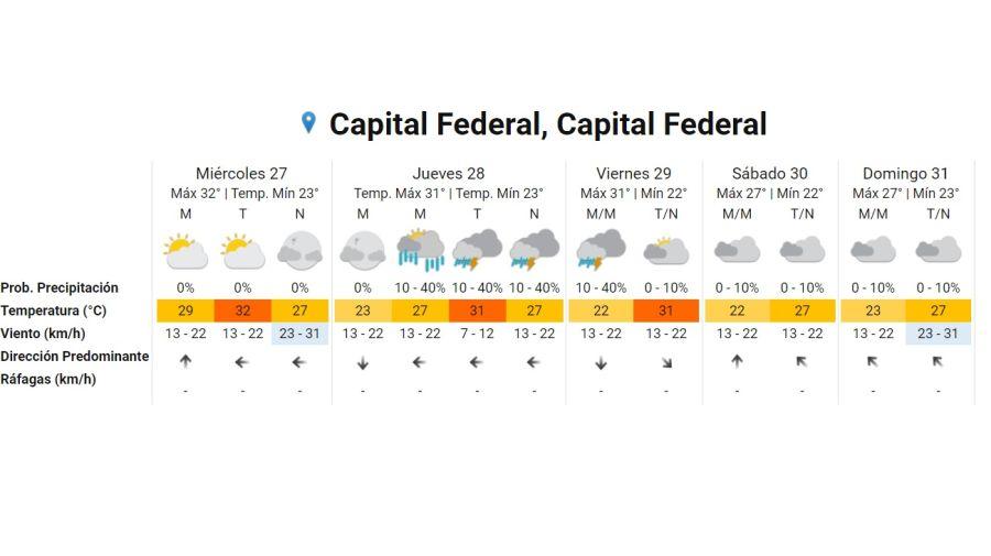Pronostico del tiempo para el 27 de enero 2021. Crédito: Gentileza Servicio Meteorológico Nacional