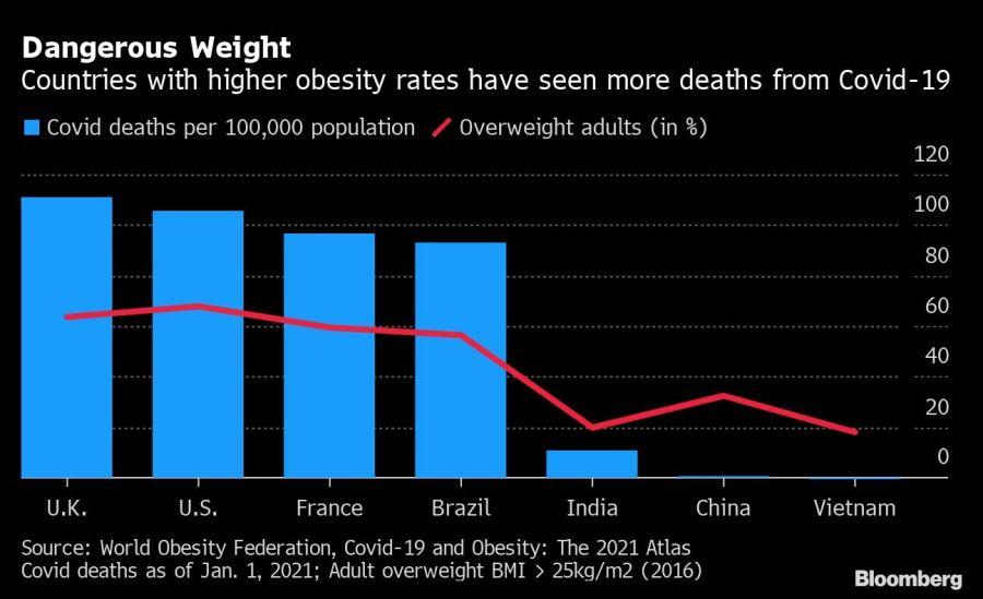 Países con mayores tasas de obesidad tienen más muertes por coronavirus.
