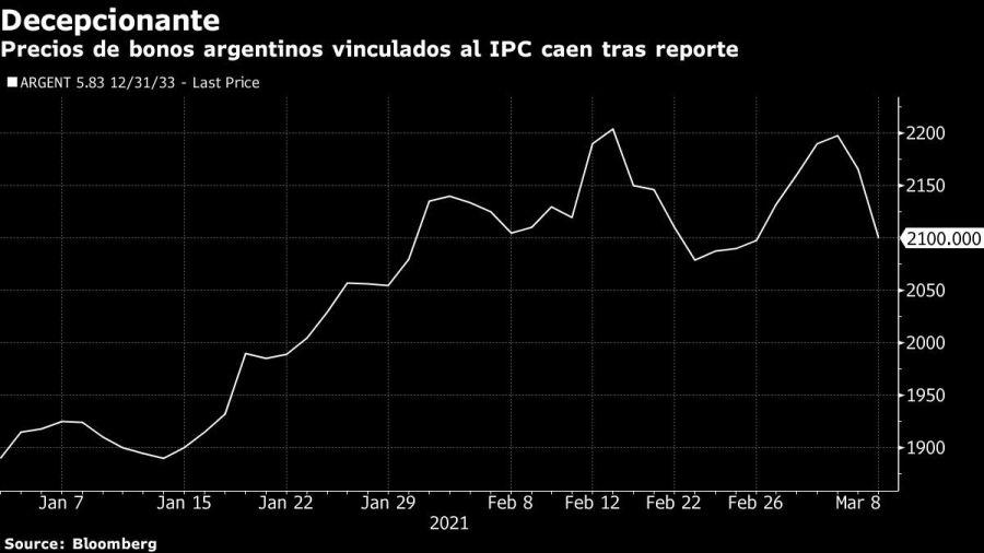 bonos argentinos