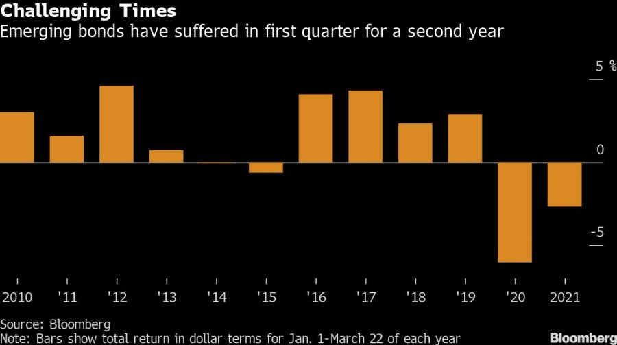 Caída de bonos emergentes por segundo año consecutivo. Foto: Bloomberg.