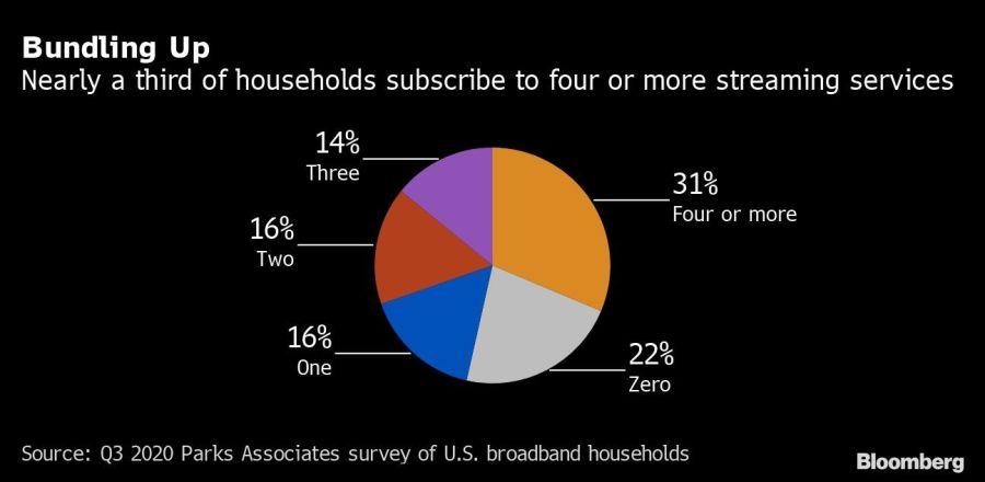 Casi un tercio de hogares estadounidenses tienen cuatro o más suscripciones a servicios de streaming.
