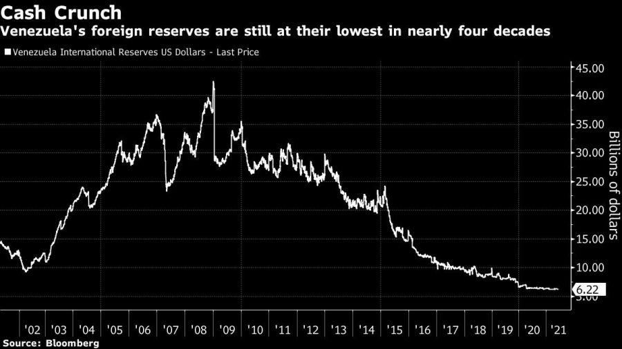 Caída en las reservas de Venezuela