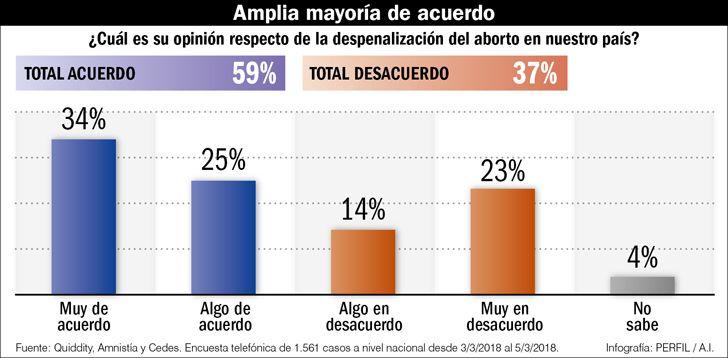 Encuestas sobre despenalizacion del aborto.