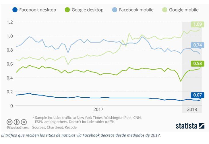 El tráfico que reciben los sitios de noticias vía Facebook decrece desde mediados de 2017.