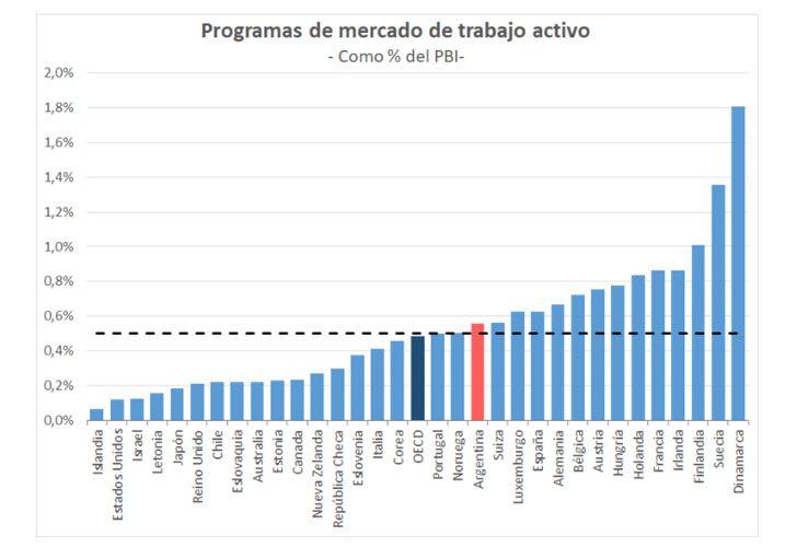 La inversión de Argentina en capacitación laboral, terminalidad educativa y orientación laboral se acerca a los niveles de países de la OCDE