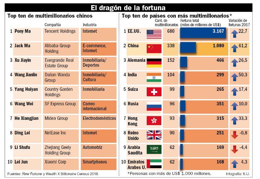 El dragón de la fortuna.