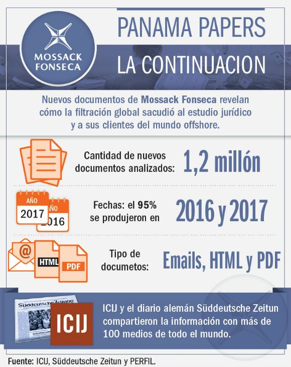 panama papers infografias 20180620