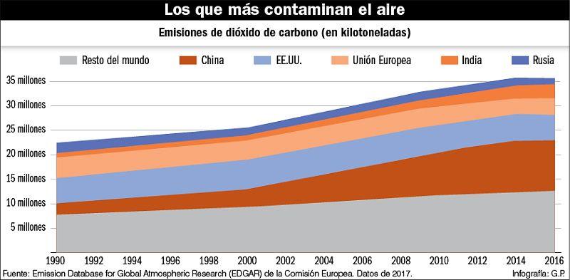 Infografía. Los países que más contaminan el aire.