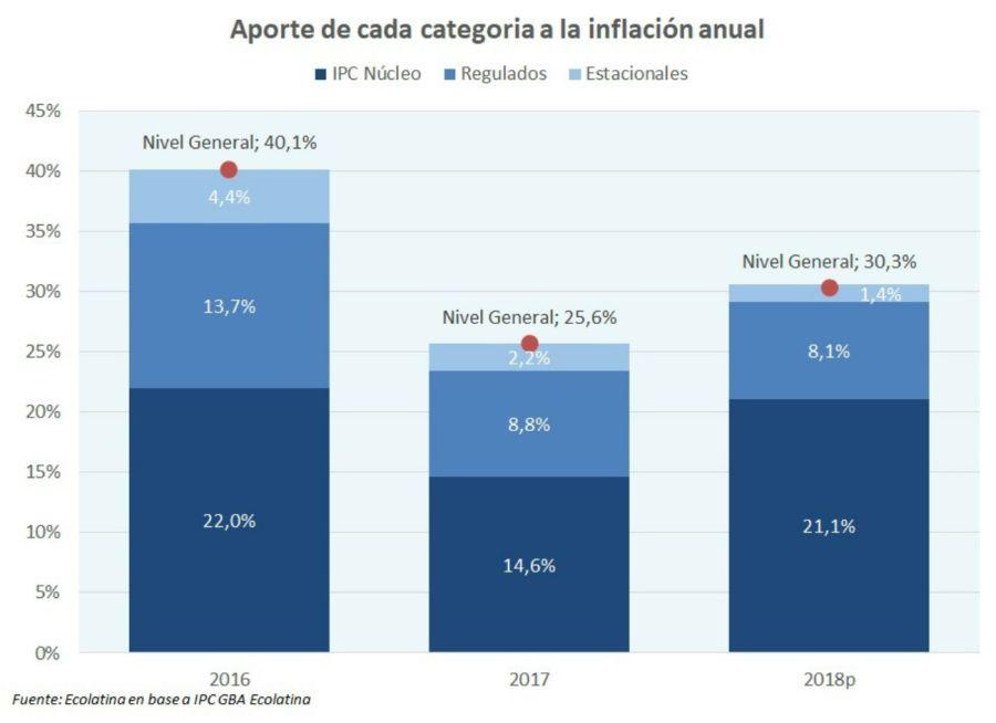 Evolución de la inflación.