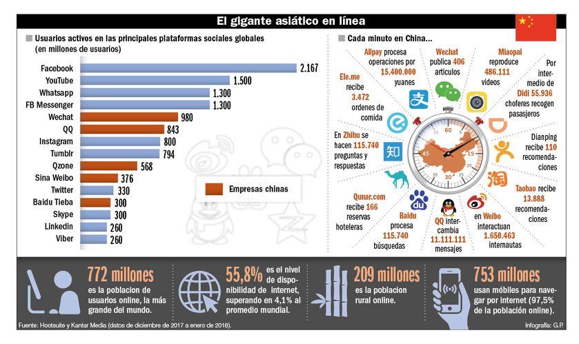 El gigante asiático en línea.