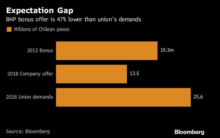 Rechazan mineros última oferta salarial, la Escondida entra a huelga