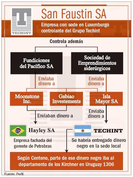 Infografía. San Faustin SA.