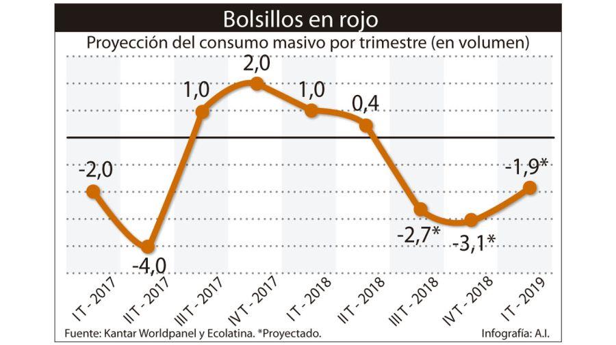 infografia caida consumo crisis