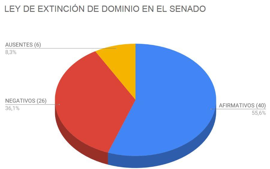 Gráfico | Así fue la votación