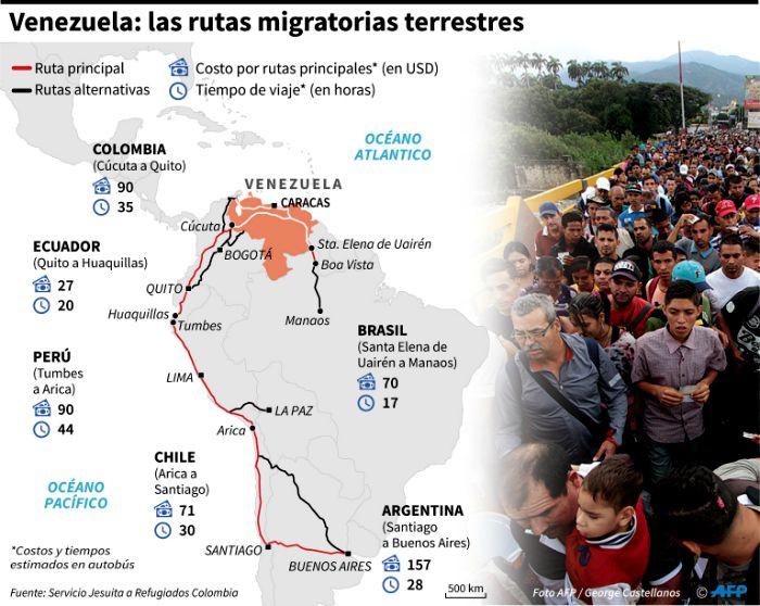 Infografía. Rutas migratorias.