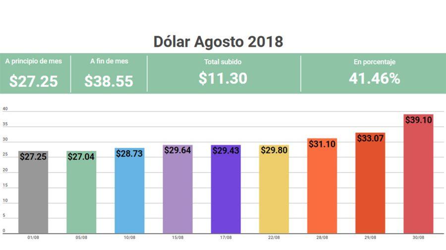 Info-Dolar-Agosto-30082018