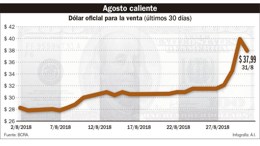 retenciones agro crisis dólar