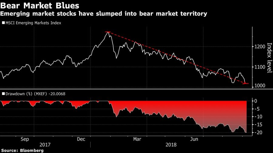 Emerging market stocks have slumped into bear market territory