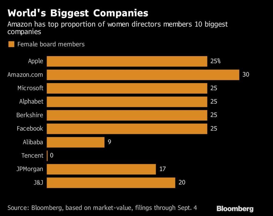 World's Biggest Companies