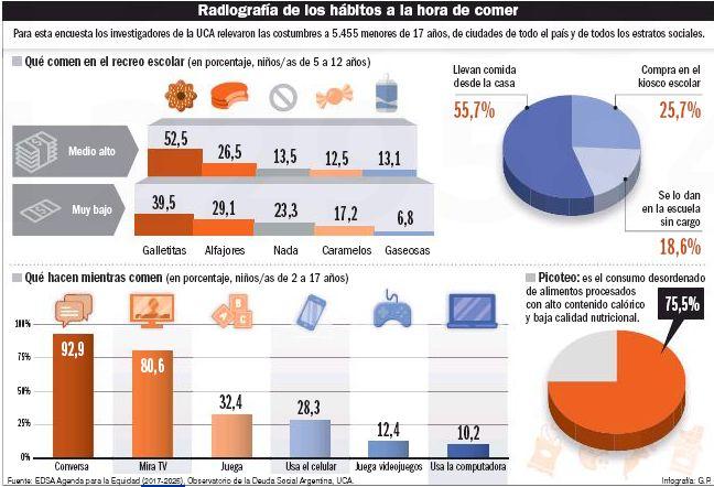 Infografía de hábitos de comida