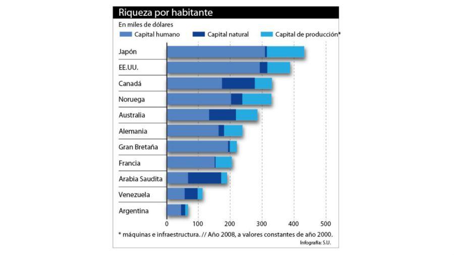 infografias riqueza macri economia 20181020